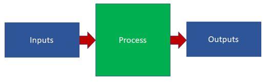 Basic Process Model
